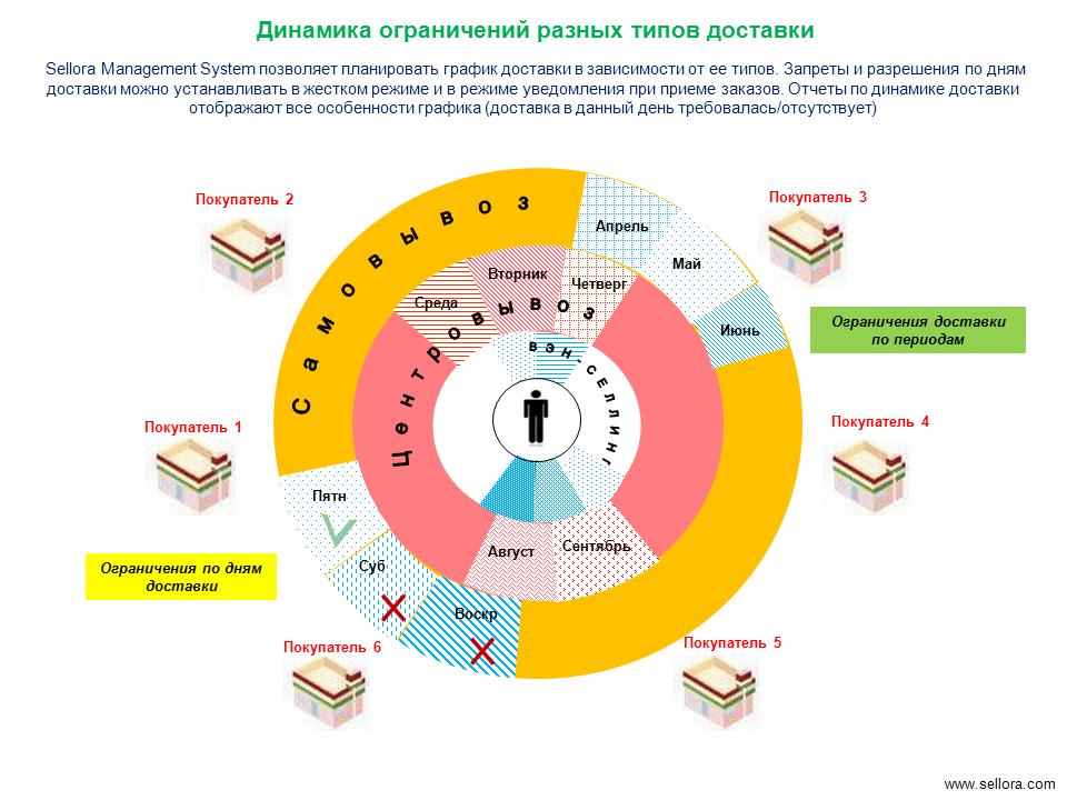 графики ограничения потребителей в случае угрозы аварийной ситуации